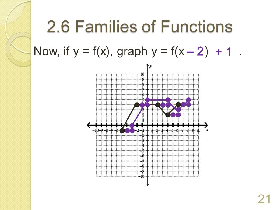 2.6 Families of Functions Given the graph of y = f(x), graph y = f(x ). 20 – 3 – 3