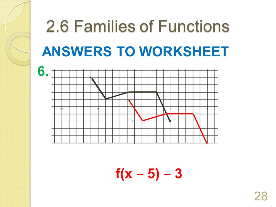 2.6 Families of Functions 27 ANSWERS TO WORKSHEET 5. f(x + 3) ‒ 4