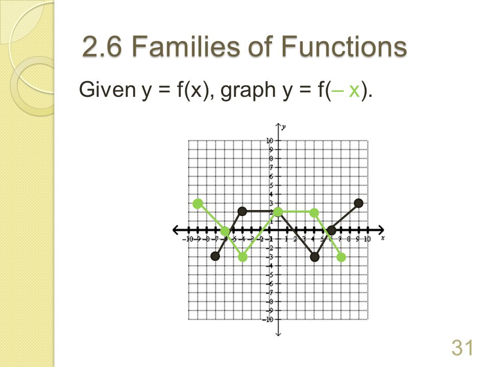 2.6 Families of Functions More Transformations (continued): Stretch a∙f(x) is a vertical stretch by a factor of a; a > 1 Compression a∙f(x) is a vertical compression by a factor of a; 0 < a < 1 30