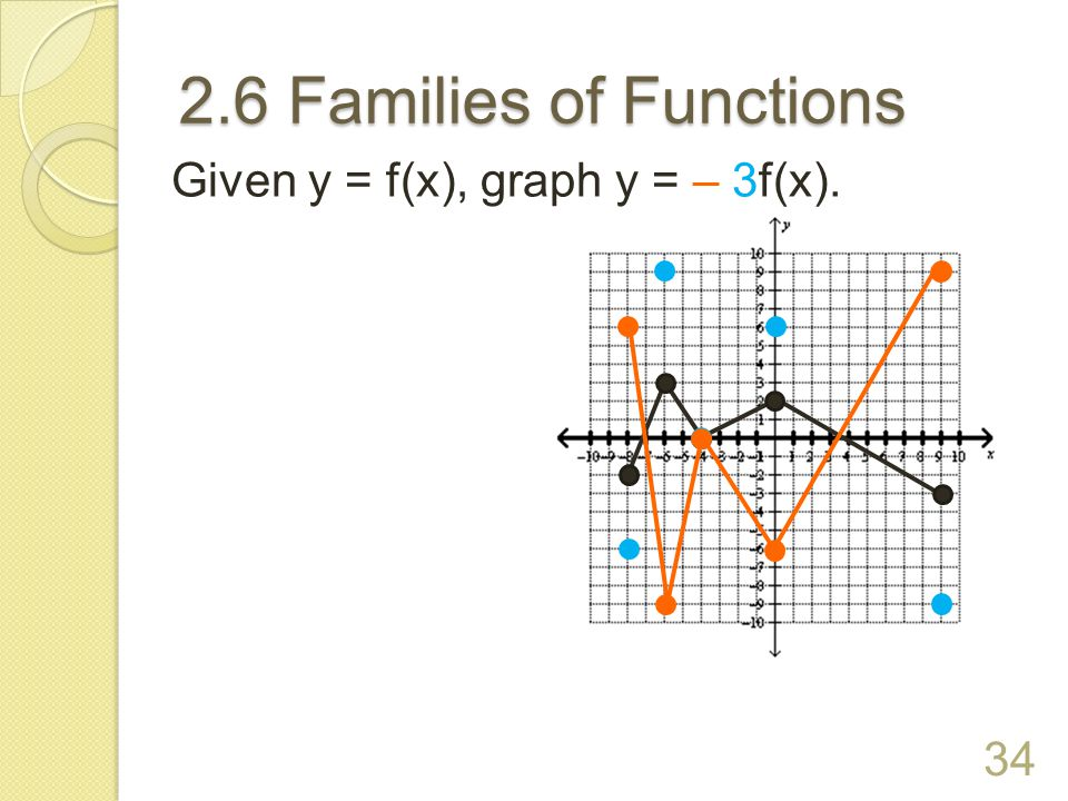 2.6 Families of Functions 33 Given y = f(x), graph y = 2f(x).
