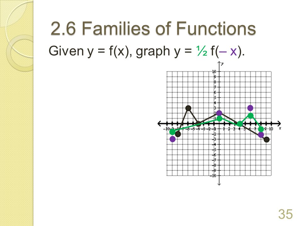 2.6 Families of Functions 34 Given y = f(x), graph y = – 3f(x).