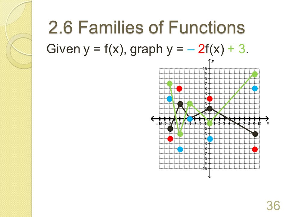 2.6 Families of Functions 35 Given y = f(x), graph y = ½ f(– x).