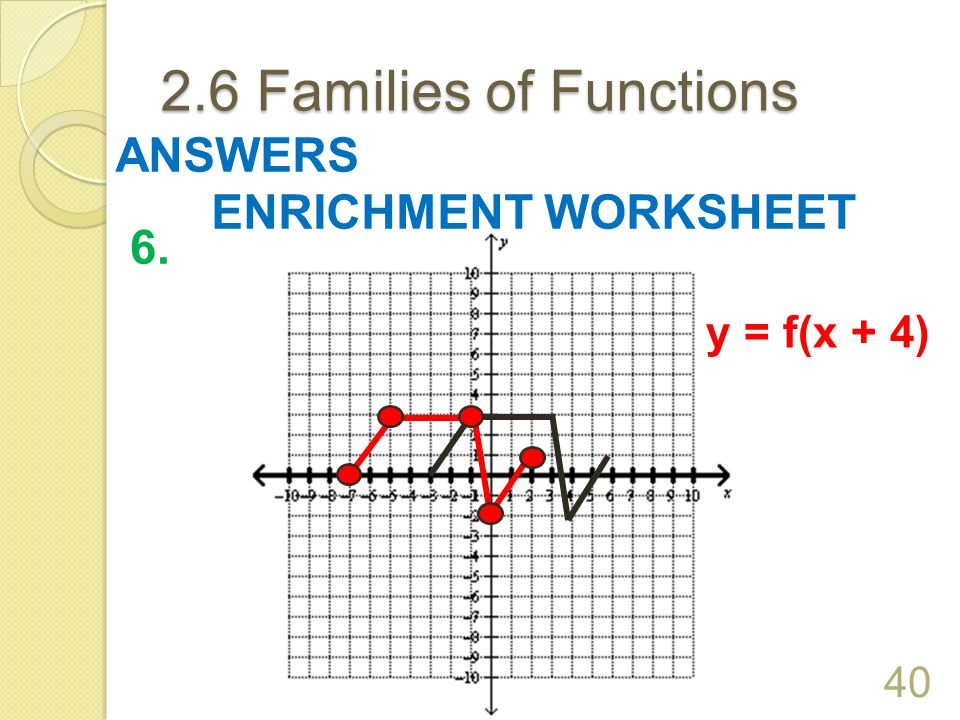 2.6 Families of Functions 39 ANSWERS ENRICHMENT WORKSHEET 5. y = f(x) – 1