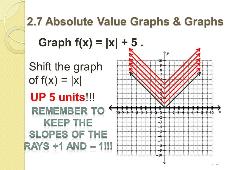 The absolute value graph shifts UP if you see + k after the absolute value.