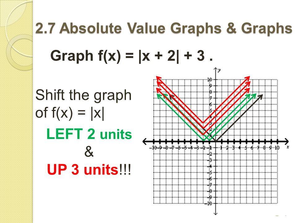 Use the previous absolute value graph to answer the questions.