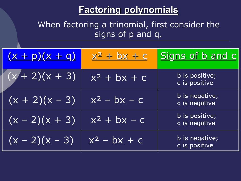 Factoring polynomials (x + p)(x + q) x² + bx + c Signs of b and c (x + 2)(x + 3) When factoring a trinomial, first consider the signs of p and q.