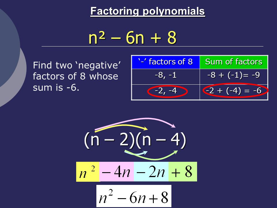 Factoring polynomials '-' factors of 8 Sum of factors -8, (-1)= -9 -2, (-4) = -6 n² – 6n + 8 (n – 2)(n – 4) Find two 'negative' factors of 8 whose sum is -6.