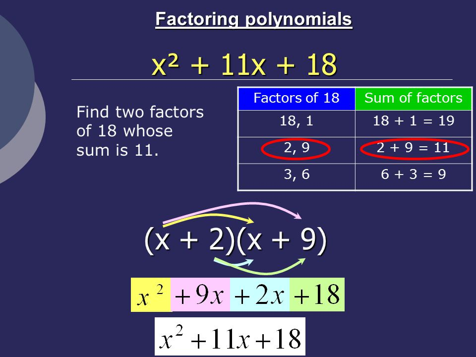Factoring polynomials Factors of 18Sum of factors 18, = 19 2, = 11 3, = 9 x² + 11x + 18 (x + 2)(x + 9) Find two factors of 18 whose sum is 11.