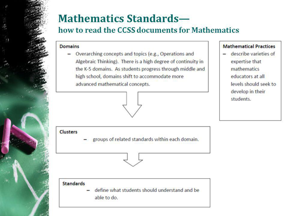 Mathematics Standards— how to read the CCSS documents for Mathematics