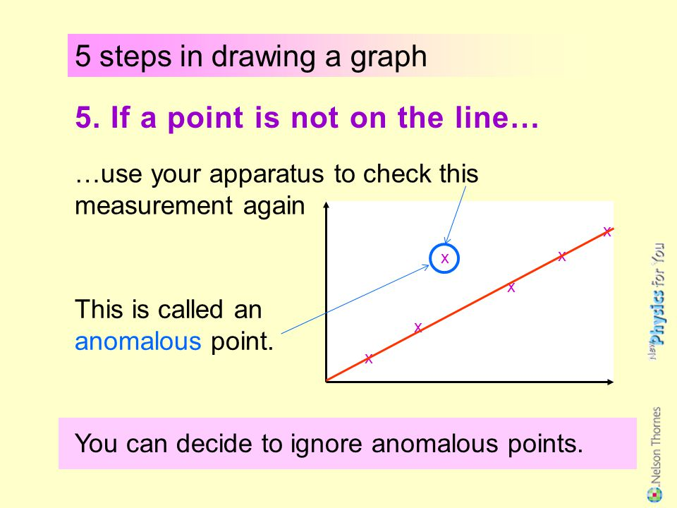 5 steps in drawing a graph 4. If the points form a curve… …draw a free-hand curve of best fit Do not join the points like a 'dot-to-dot'.
