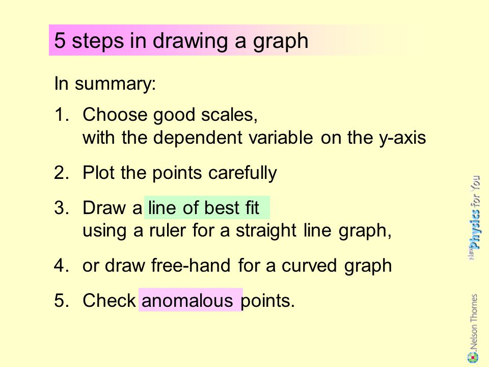5 steps in drawing a graph 5. If a point is not on the line… …use your apparatus to check this measurement again You can decide to ignore anomalous po