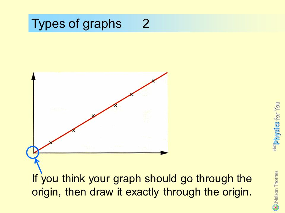 Types of graphs 2 A special case is when the straight line goes through the origin : origin In this case the two quantities are directly proportional.