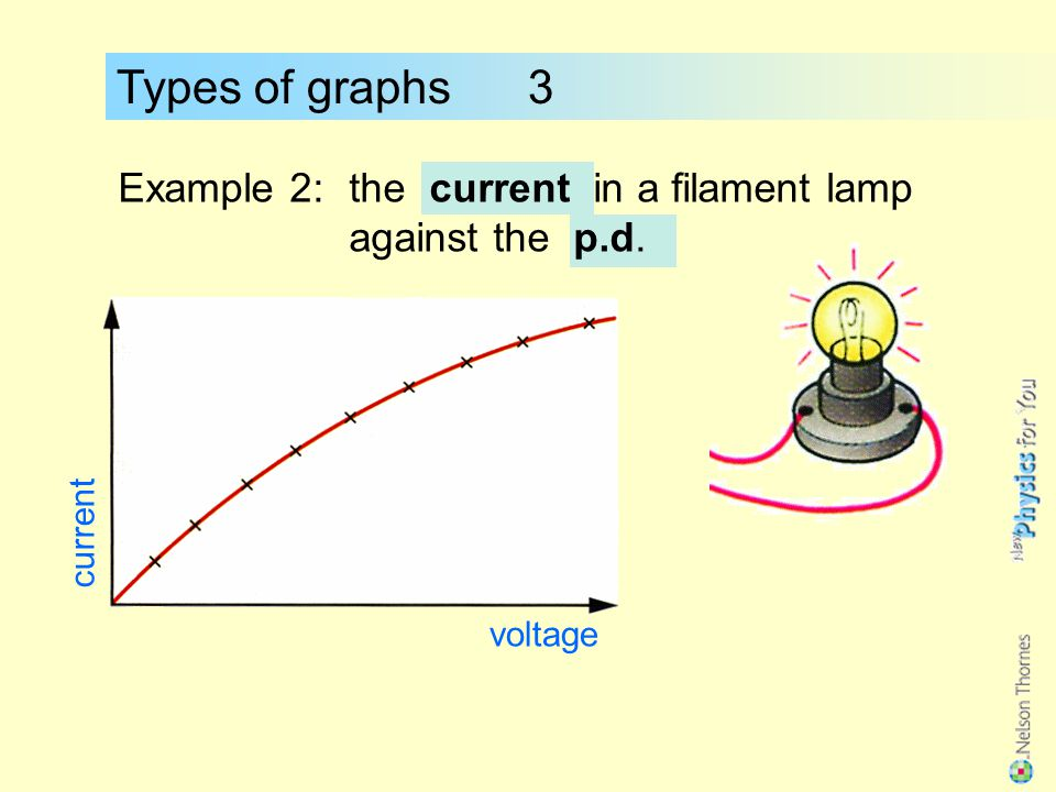 Types of graphs 3 Example 1:the velocity of a falling object against the time. velocity time Eventually the object will reach its terminal velocity.