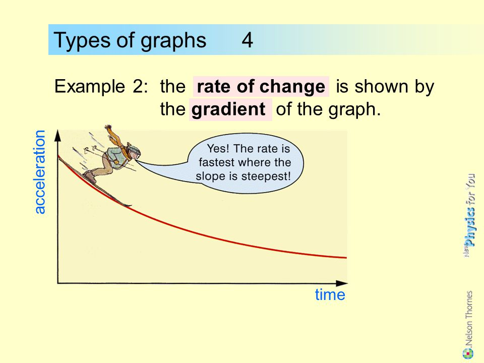 Types of graphs 4 Example 1:the activity of a radioactive source against the time. activity time The time to fall to half is called the half-life.