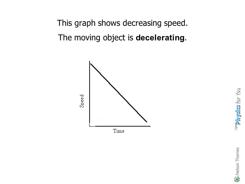 This graph shows increasing speed. The moving object is accelerating.