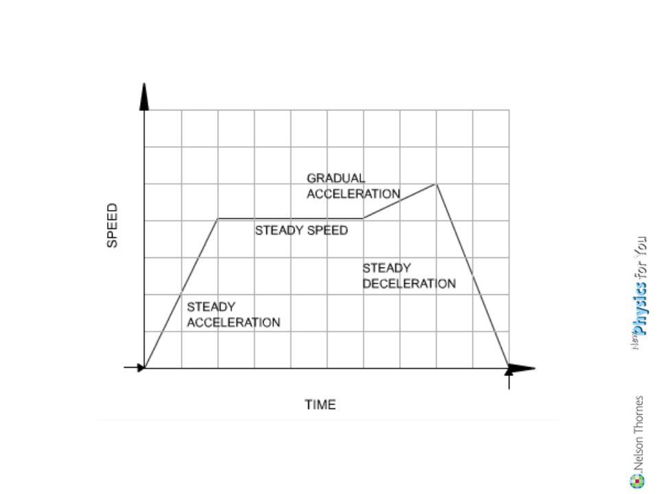 Summary : A speed - time graph shows us how the speed of a moving object changes with time. The steeper the graph, the greater the acceleration. A hor
