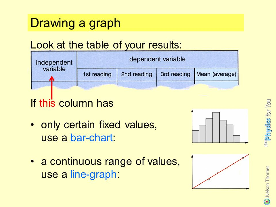 Drawing a graph Look at the table of your results: If this column has only certain fixed values, use a bar-chart: a continuous range of values, use a line-graph: