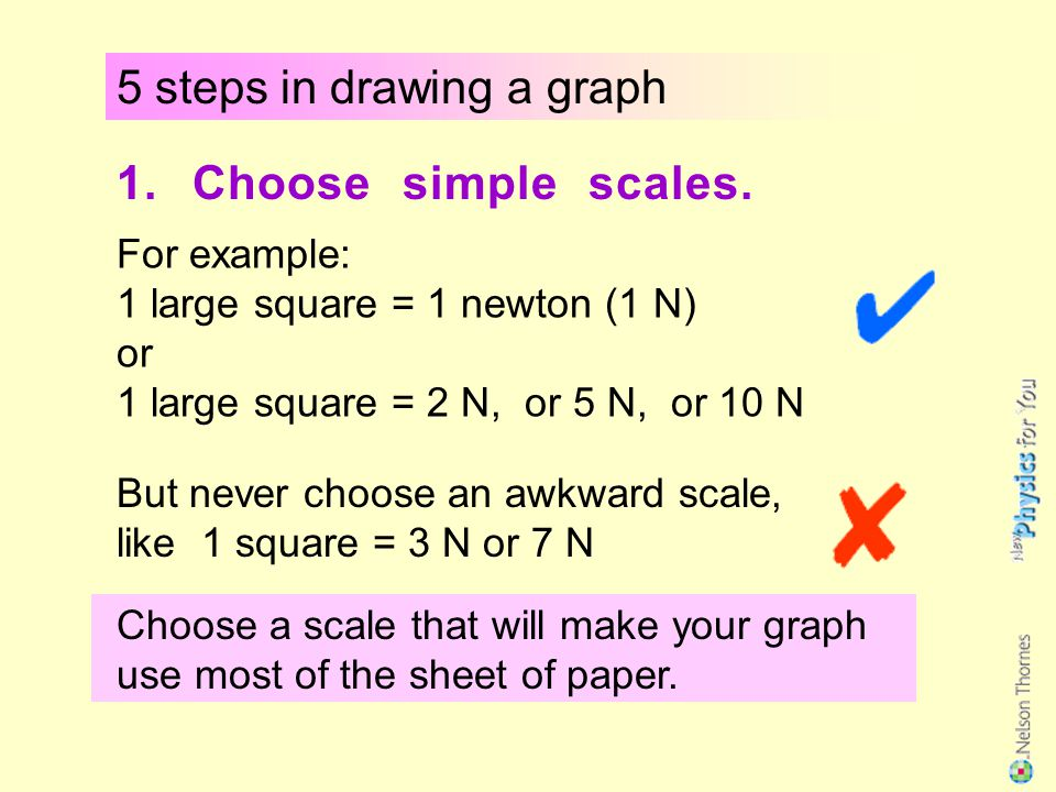 Types of graphs 2 If you think your graph should go through the origin, then draw it exactly through the origin.