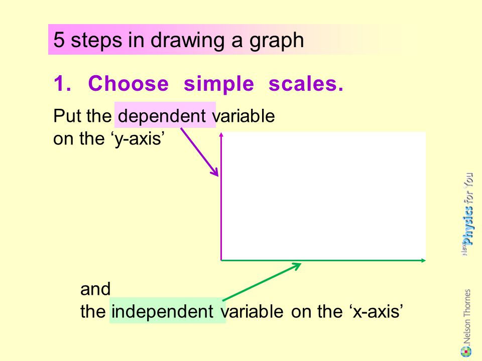 5 steps in drawing a graph 1.Choose simple scales.