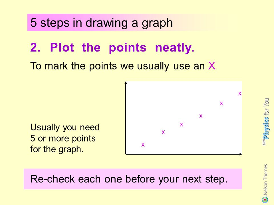 Summary : A speed - time graph shows us how the speed of a moving object changes with time.