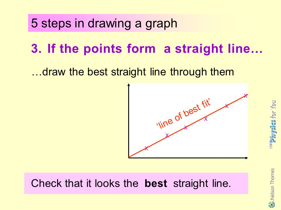 5 steps in drawing a graph 2. Plot the points neatly. To mark the points we usually use an X x x x x x x Re-check each one before your next step. Usua