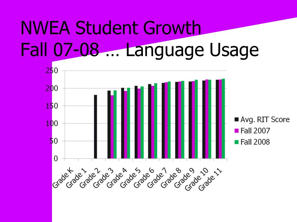 NWEA Student Growth Fall 07-08 … Language Usage
