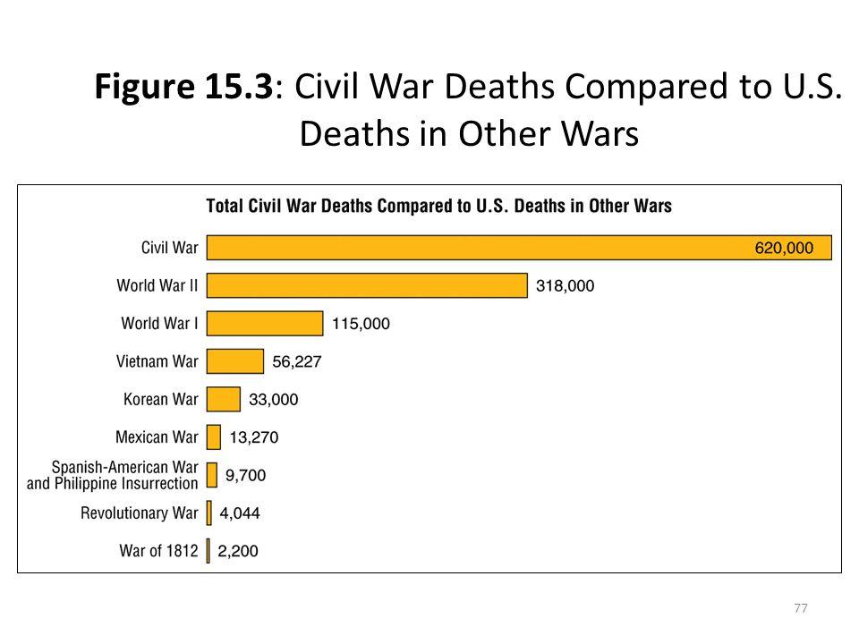 77 Figure 15.3: Civil War Deaths Compared to U.S. Deaths in Other Wars