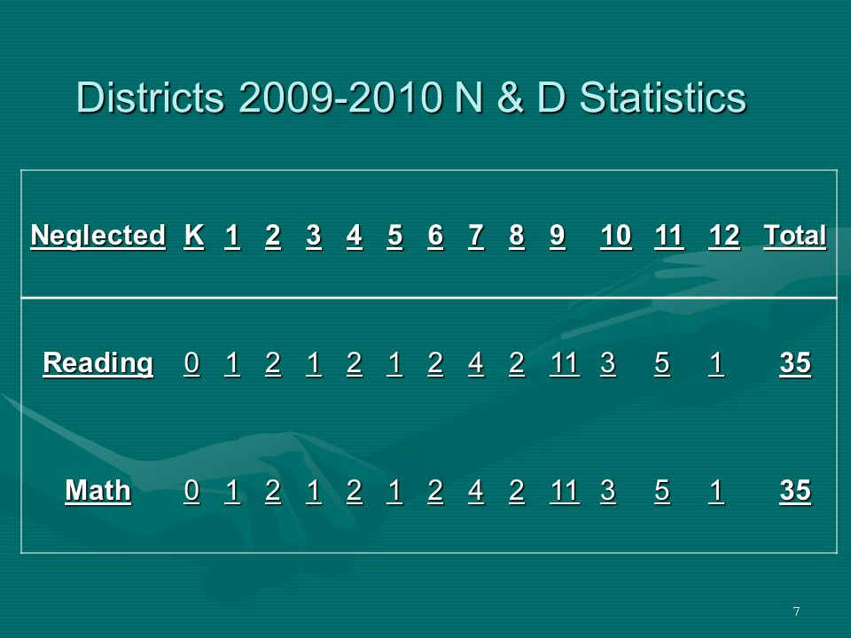 7 Districts 2009-2010 N & D Statistics NeglectedK123456789101112Total Reading0121212421135135 Math0121212421135135
