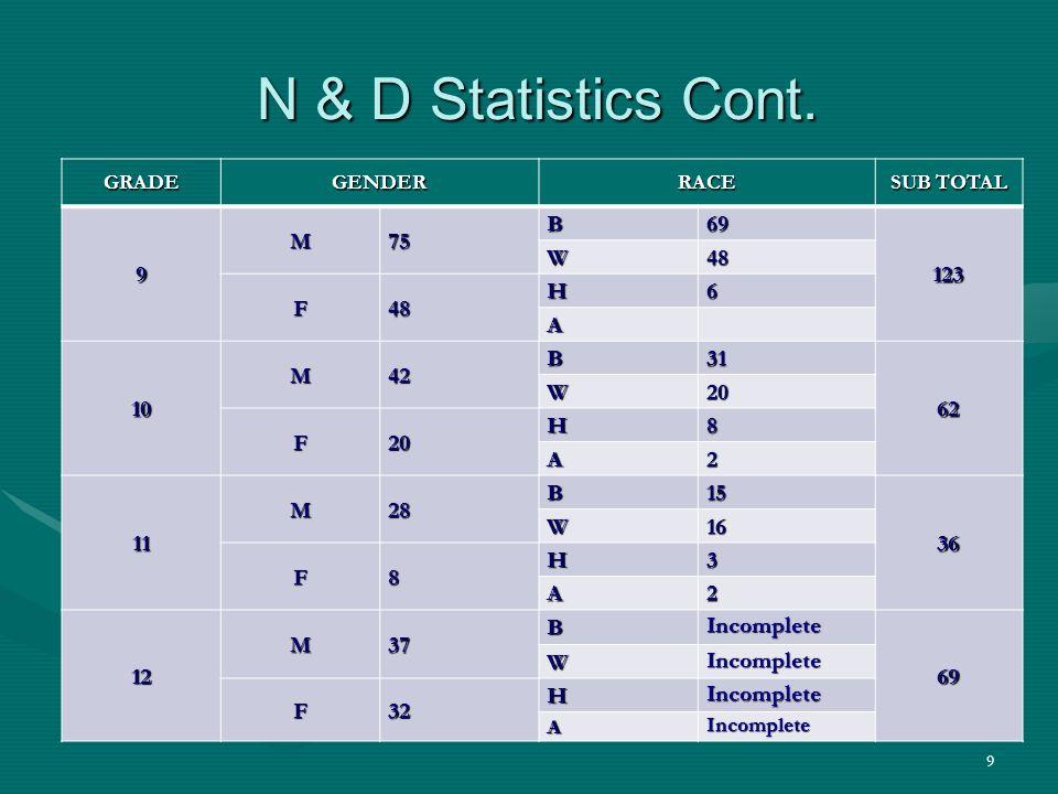 9 N & D Statistics Cont. N & D Statistics Cont.