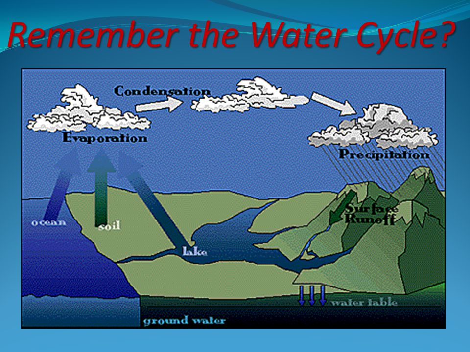 Drainage Basin sometimes used in a larger sense to include all the land that drains into a river system.
