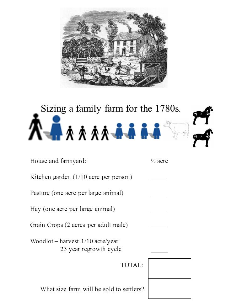 Sizing a family farm for the 1780s.