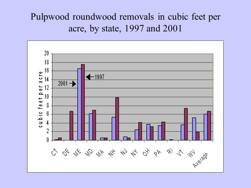 Pulpwood roundwood removals in cubic feet per acre, by state, 1997 and 2001