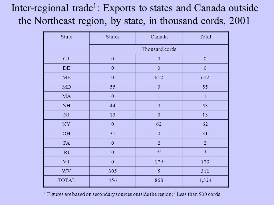 Inter-regional trade 1 : Exports to states and Canada outside the Northeast region, by state, in thousand cords, 2001 StateStatesCanadaTotal Thousand cords CT000 DE000 ME0612 MD550 MA011 NH44953 NJ130 NY062 OH310 PA022 RI0*2*2 * VT0179 WV3055310 TOTAL4568681,324 1 Figures are based on secondary sources outside the region; 2 Less than 500 cords