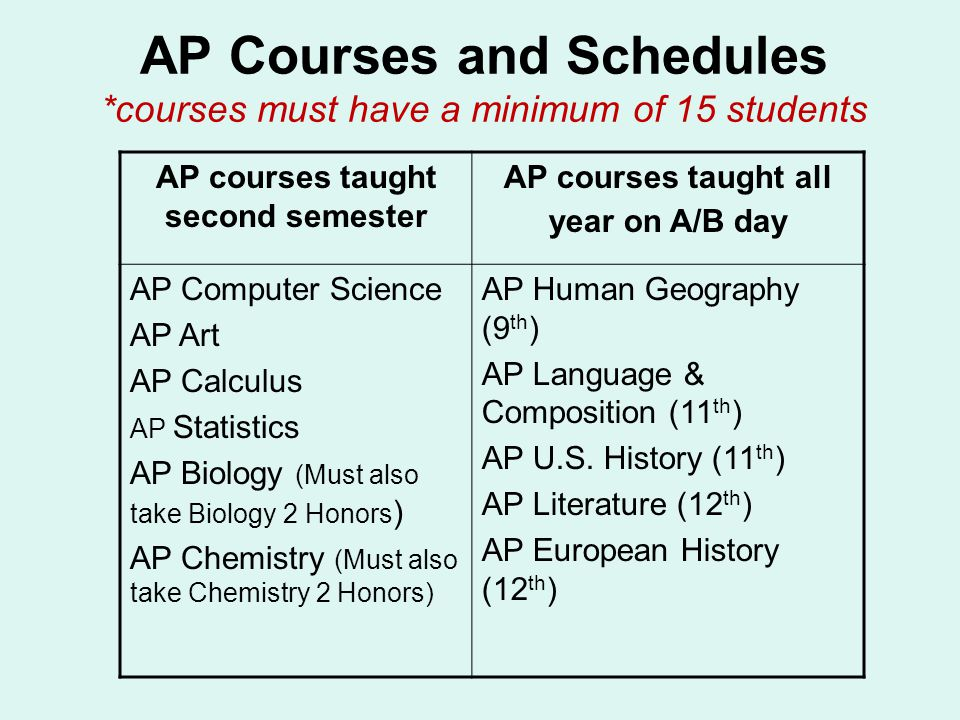 AP Courses and Schedules *courses must have a minimum of 15 students AP courses taught second semester AP courses taught all year on A/B day AP Comput