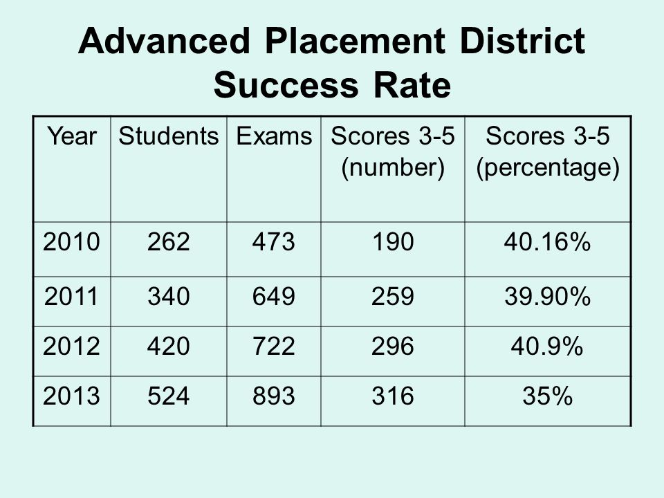 Advanced Placement District Success Rate YearStudentsExamsScores 3-5 (number) Scores 3-5 (percentage) 201026247319040.16% 201134064925939.90% 20124207