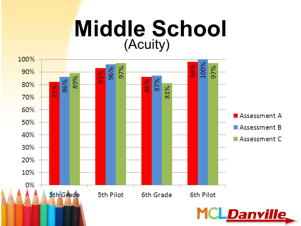 Middle School (Acuity)