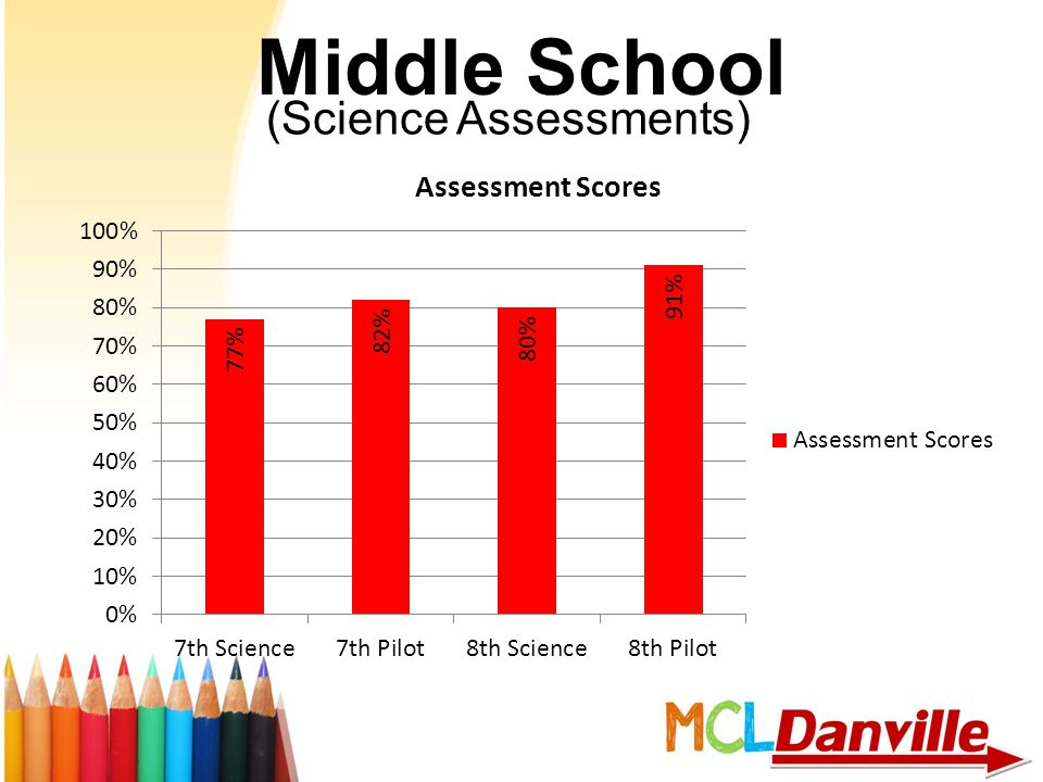 Middle School (Science Assessments)
