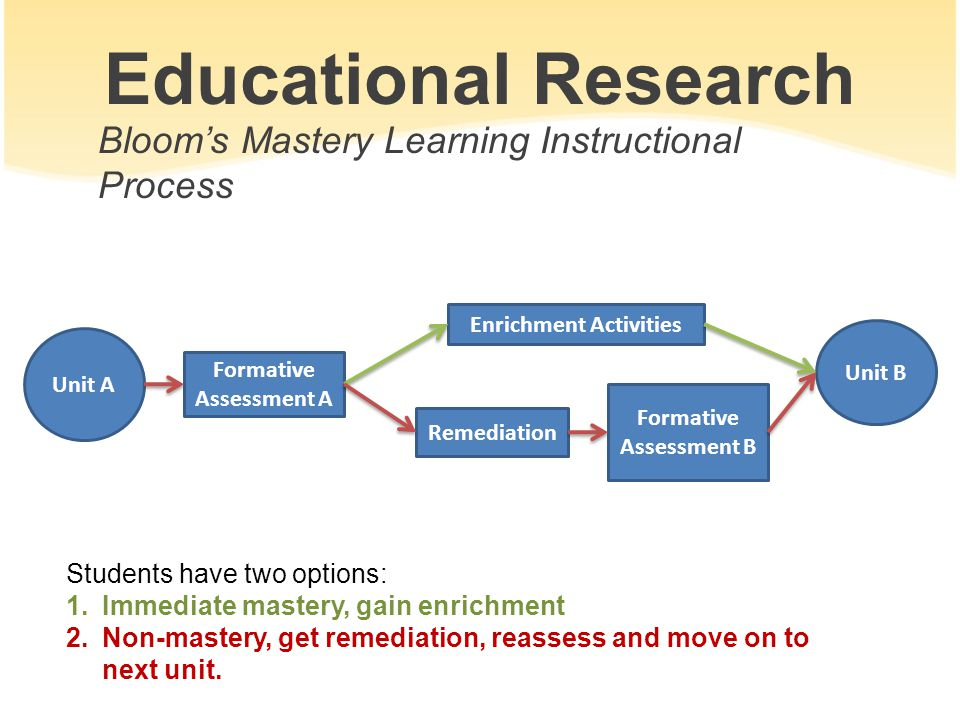 Educational Research Unit A Formative Assessment A Enrichment Activities Remediation Formative Assessment B Unit B Students have two options: 1.Immedi