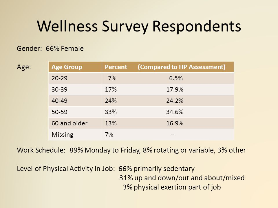 The Physical Activity Challenge 46% of employees reported no physical activity during the workday in the past 12 months – 38% females – 61% males – Older age groups less physical activity 63% felt they did not have sufficient opportunities for physical activity during the work day 32% not getting enough physical activity (HP Assessment) National Healthy People 2020 Objective: – Increase the proportion of employed adults who have access to and participate in employer-based exercise facilities and exercise programs