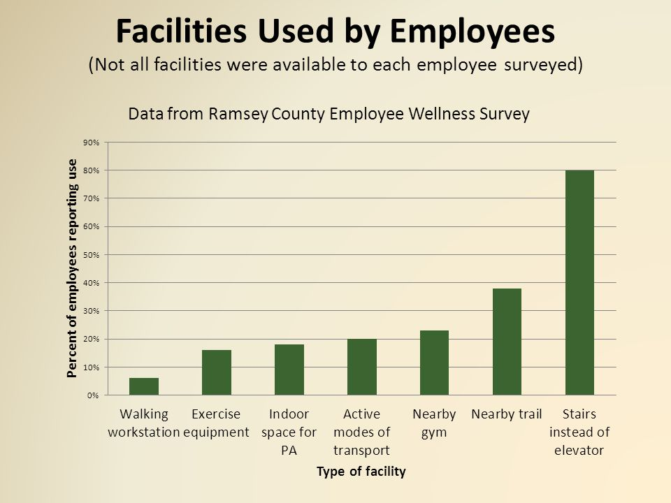 Obesity and Overweight Rates For Ramsey County Employees Obesity and overweight measures determined by reported BMI