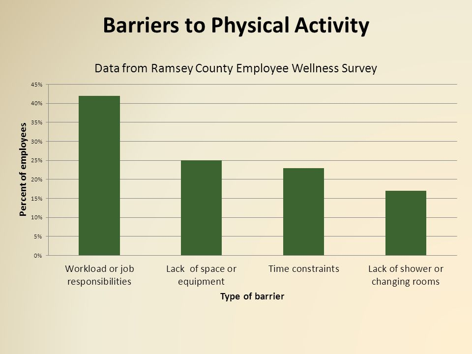 Employees Would Like Access to Equipment and Facilities If available, employees say they would likely use: – Exercise equipment (56%) – Walking workstation (44%) – Organized exercise or stretch breaks (42%) – Exercise sessions or classes (41%) – Walking group (28%) – Loaner bikes (16%) Employees suggest system and environmental changes to make physical activity easier – On-site exercise equipment (39%) – Changing rooms and/or showers (16%) – Flexible hours or longer breaks (15%)