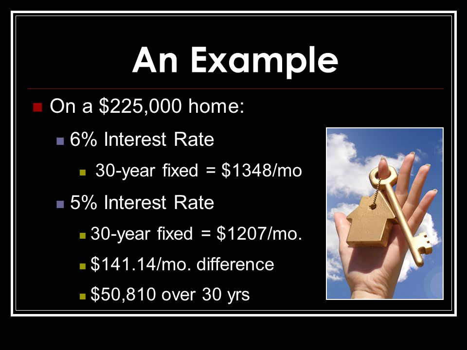 An Example On a $225,000 home: 6% Interest Rate 30-year fixed = $1348/mo 5% Interest Rate 30-year fixed = $1207/mo.