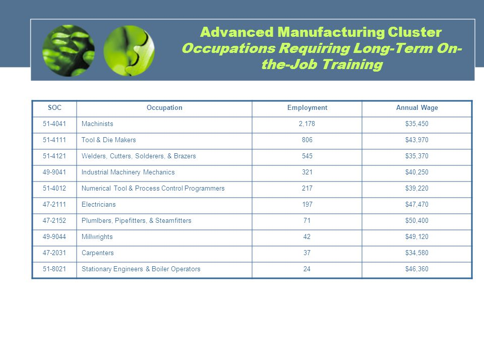 Advanced Manufacturing Cluster Occupations Requiring Long-Term On- the-Job Training SOCOccupationEmploymentAnnual Wage 51-4041Machinists2,178$35,450 51-4111Tool & Die Makers806$43,970 51-4121Welders, Cutters, Solderers, & Brazers545$35,370 49-9041Industrial Machinery Mechanics321$40,250 51-4012Numerical Tool & Process Control Programmers217$39,220 47-2111Electricians197$47,470 47-2152Plumlbers, Pipefitters, & Steamfitters71$50,400 49-9044Millwrights42$49,120 47-2031Carpenters37$34,580 51-8021Stationary Engineers & Boiler Operators24$46,360