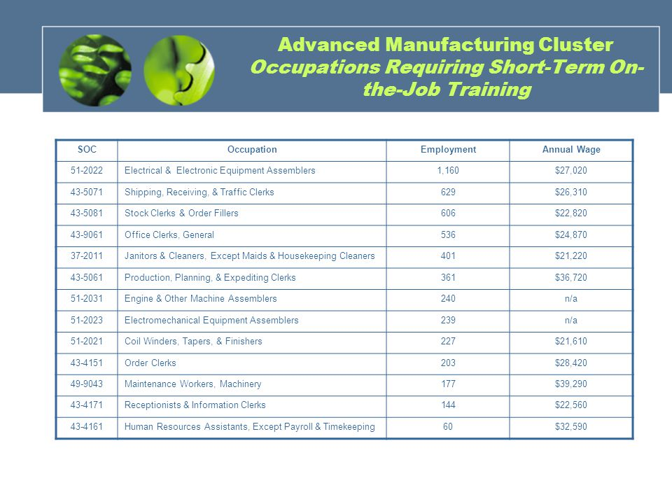 Advanced Manufacturing Cluster Occupations Requiring Short-Term On- the-Job Training SOCOccupationEmploymentAnnual Wage 51-2022Electrical & Electronic Equipment Assemblers1,160$27,020 43-5071Shipping, Receiving, & Traffic Clerks629$26,310 43-5081Stock Clerks & Order Fillers606$22,820 43-9061Office Clerks, General536$24,870 37-2011Janitors & Cleaners, Except Maids & Housekeeping Cleaners401$21,220 43-5061Production, Planning, & Expediting Clerks361$36,720 51-2031Engine & Other Machine Assemblers240n/a 51-2023Electromechanical Equipment Assemblers239n/a 51-2021Coil Winders, Tapers, & Finishers227$21,610 43-4151Order Clerks203$28,420 49-9043Maintenance Workers, Machinery177$39,290 43-4171Receptionists & Information Clerks144$22,560 43-4161Human Resources Assistants, Except Payroll & Timekeeping60$32,590