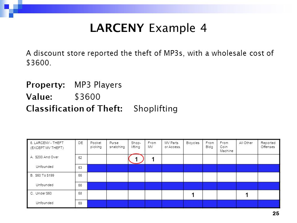 25 LARCENY Example 4 A discount store reported the theft of MP3s, with a wholesale cost of $3600.