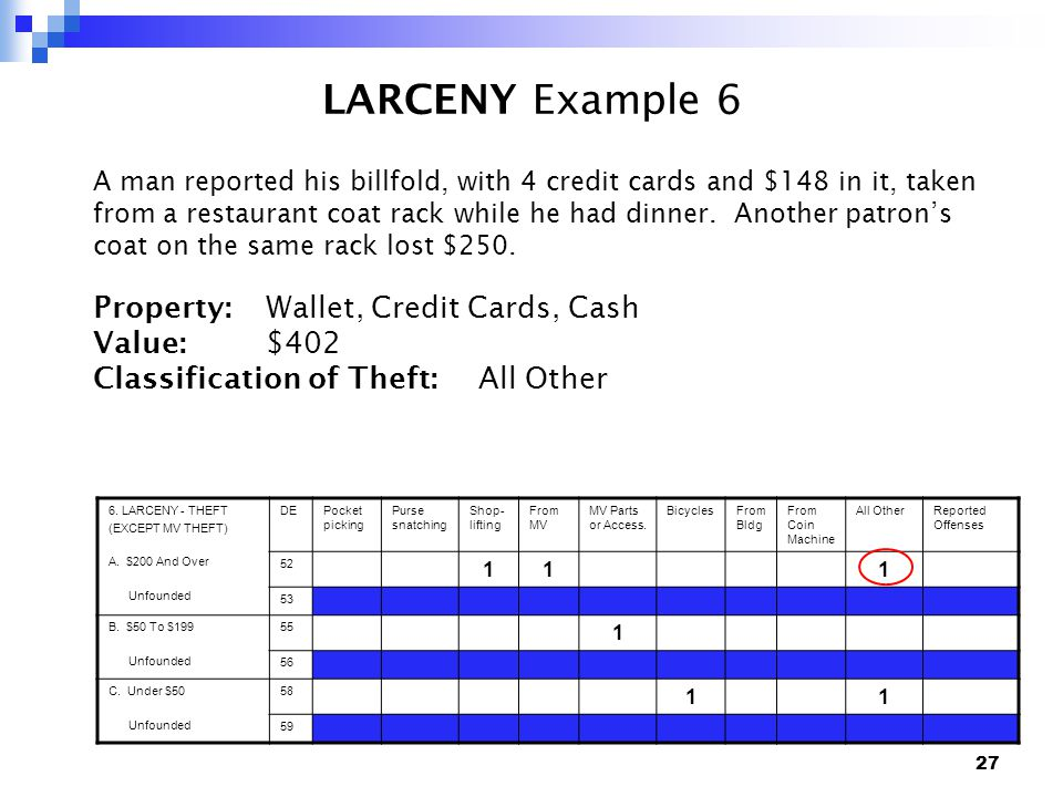 27 LARCENY Example 6 A man reported his billfold, with 4 credit cards and $148 in it, taken from a restaurant coat rack while he had dinner.