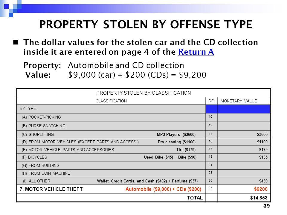 39 PROPERTY STOLEN BY OFFENSE TYPE The dollar values for the stolen car and the CD collection inside it are entered on page 4 of the Return AReturn A Property: Automobile and CD collection Value: $9,000 (car) + $200 (CDs) = $9,200 PROPERTY STOLEN BY CLASSIFICATION CLASSIFICATION DE MONETARY VALUE BY TYPE: (A) POCKET-PICKING 10 (B) PURSE-SNATCHING 12 (C) SHOPLIFTING MP3 Players ($3600) 14 $3600 (D) FROM MOTOR VEHICLES (EXCEPT PARTS AND ACCESS.) Dry cleaning ($1100) 16 $1100 (E) MOTOR VEHICLE PARTS AND ACCESSORIES Tire ($179) 17 $179 (F) BICYCLES Used Bike ($45) + Bike ($90) 19 $135 (G) FROM BUILDING 21 (H) FROM COIN MACHINE 23 (I) ALL OTHER Wallet, Credit Cards, and Cash ($402) + Perfume ($37) 25 $439 7.