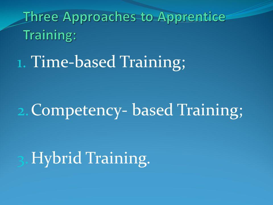 1. Time-based Training; 2. Competency- based Training; 3. Hybrid Training.