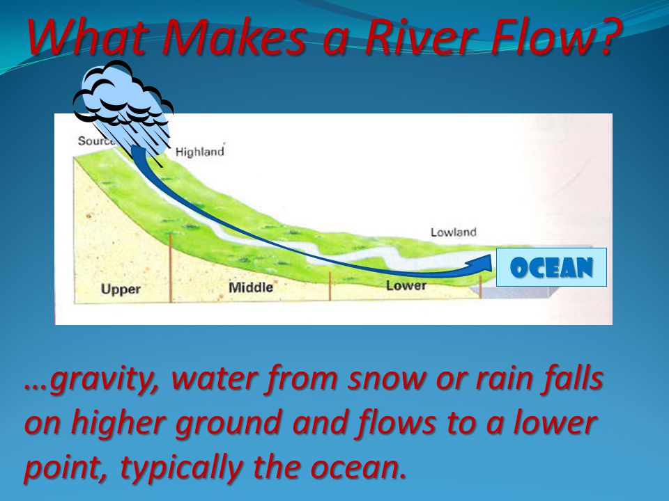 What Makes a River Flow? …gravity, water from snow or rain falls on higher ground and flows to a lower point, typically the ocean. Ocean