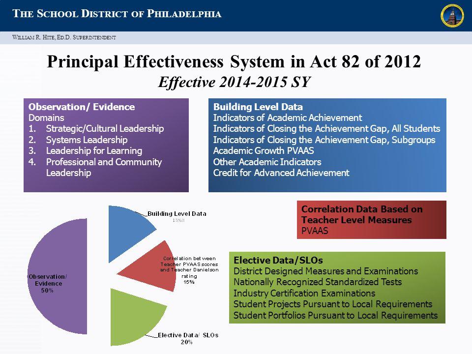 W ILLIAM R. H ITE, E D.D. S UPERINTENDENT T HE S CHOOL D ISTRICT OF P HILADELPHIA Observation/ Evidence Domains 1.Strategic/Cultural Leadership 2.Syst